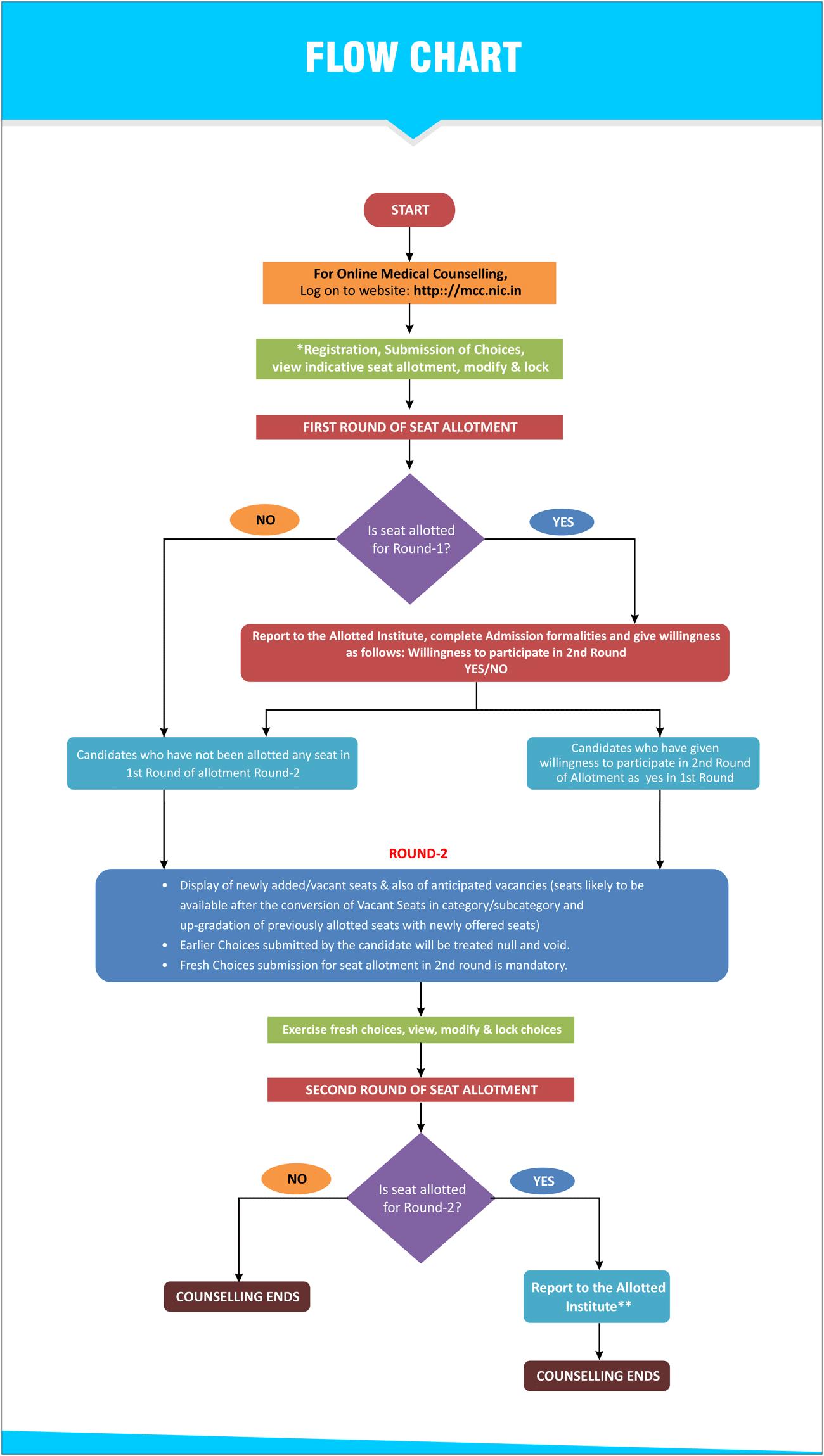 Flow Chart for NEET