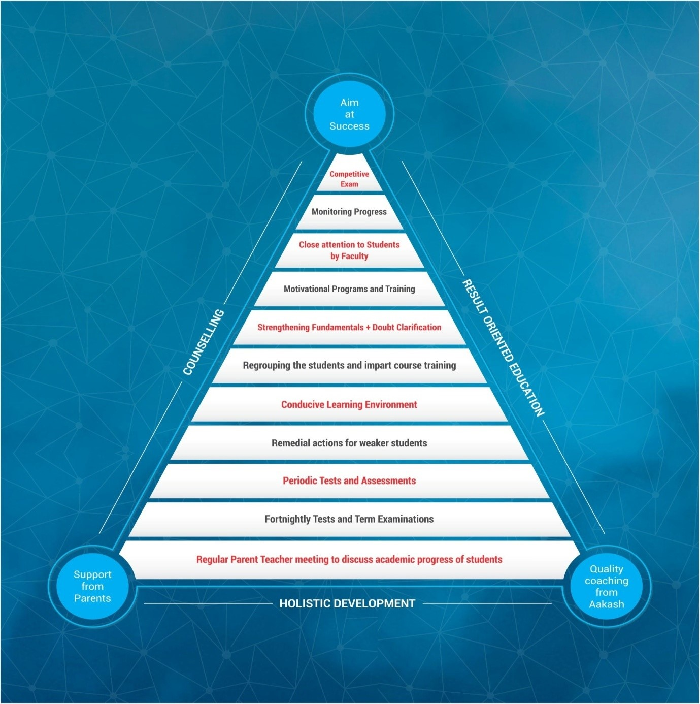 Aakash Success Triangle