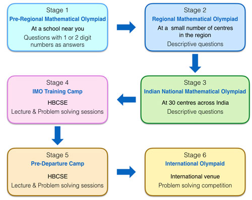 Mathematical Olympiad Program in India | AESL